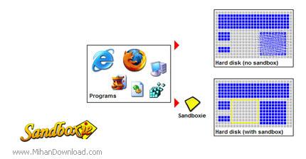 1383718058 sandboxie 1 دانلود نرم افزار برای تامین امنیت مرورگرهای وب