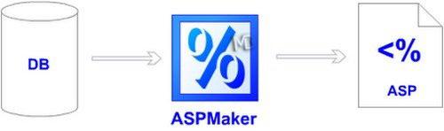 ASPMaker نرم افزار ساخت صفحات asp از پایگاه داده ASPMaker 11 0 4