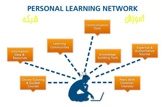 personal learning network دانلود کتاب شبکه های کامپیوتری