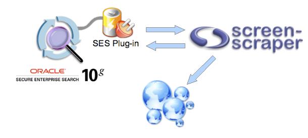 ss4ses process دانلود نرم افزار استخراج اطلاعات وب سایت ها Screen Scraper Enterprise 7.0