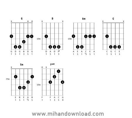 آموزش ساخت آکورد به شکل درست و شناخت دسته گیتار در امپل گیتار